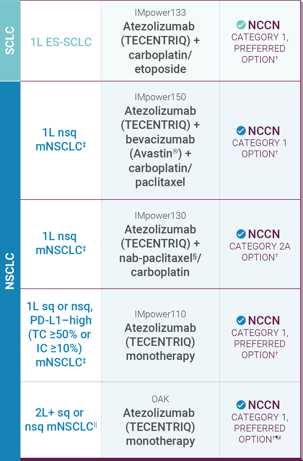 TECENTRIQ® (atezolizumab) lung cancer approvals