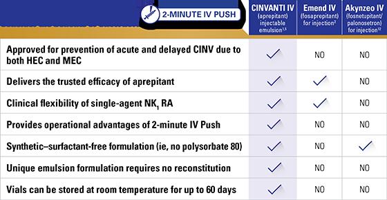 Benefits of CINVANTI