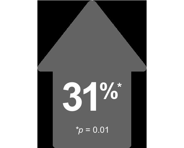 31%, p = 0.01