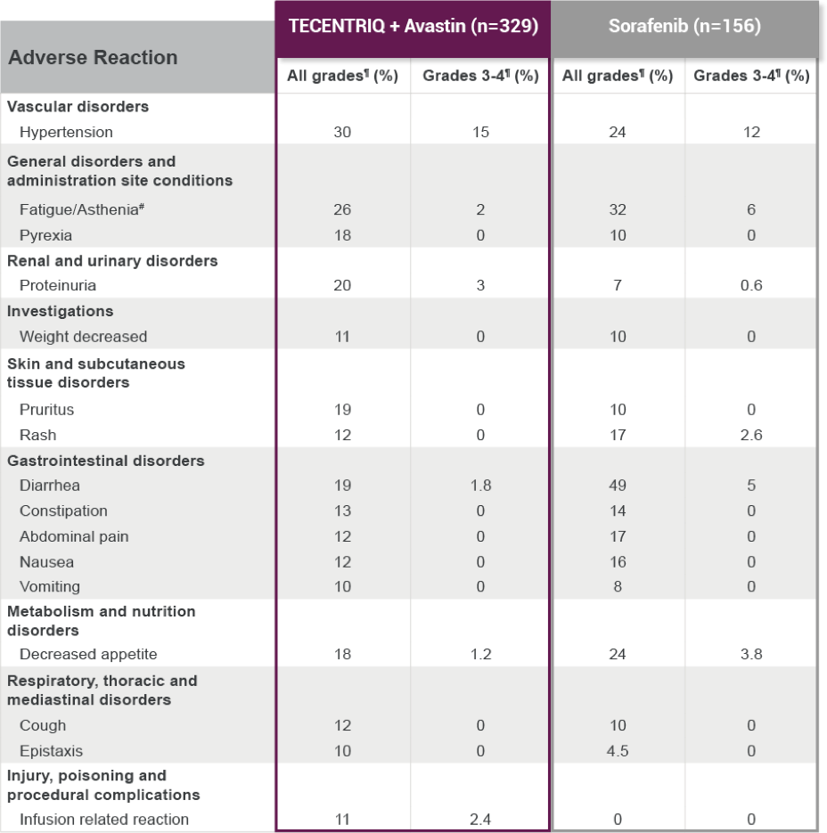 AR profile for TECENTRIQ + Avastin and sorafenib