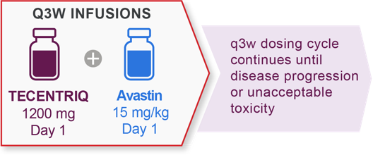 HCC dosing: 1200 mg TECENTRIQ + 15 mg/kg Avastin q3w