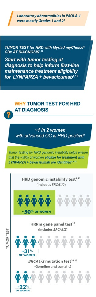 Approximately 1 in 2 women with advanced ovarian cancer are HRD positive