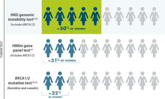 Approximately 1 in 2 women with advanced ovarian cancer is HRD positive